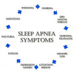 Identify Sleep Apnea Disorder Symptoms And Treat It Well